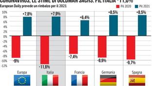 Coronavirus, le stime di Goldman Sachs sui Pil europei
