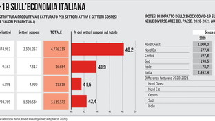 L'impatto del coronavirus sull'economia italiana