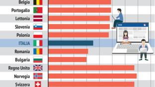 La salute online: ecco quanti europei si informano sul web