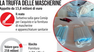 Coronavirus, turbativa d'asta di una gara Consip per le mascherine: arrestato un imprenditore