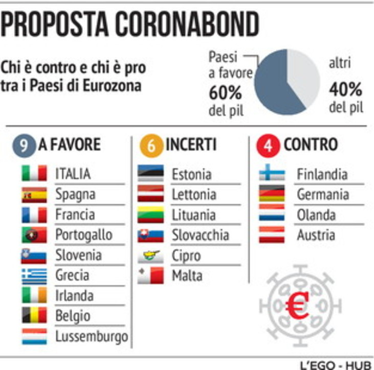 Coronabond, chi è contro e chi è a favore tra i Paesi dell'Eurozona