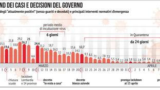 Coronavirus, il trend dell'epidemia e le decisioni del governo