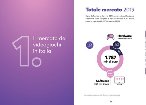Videogiochi: i dati ufficiali del mercato italiano nel 2019
