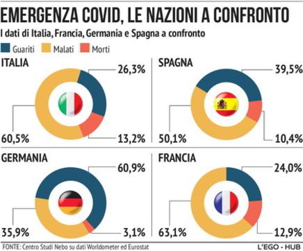 Emergenza coronavirus: i Paesi a confronto