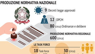 Coronavirus, i provvedimenti presi da governo e Regioni