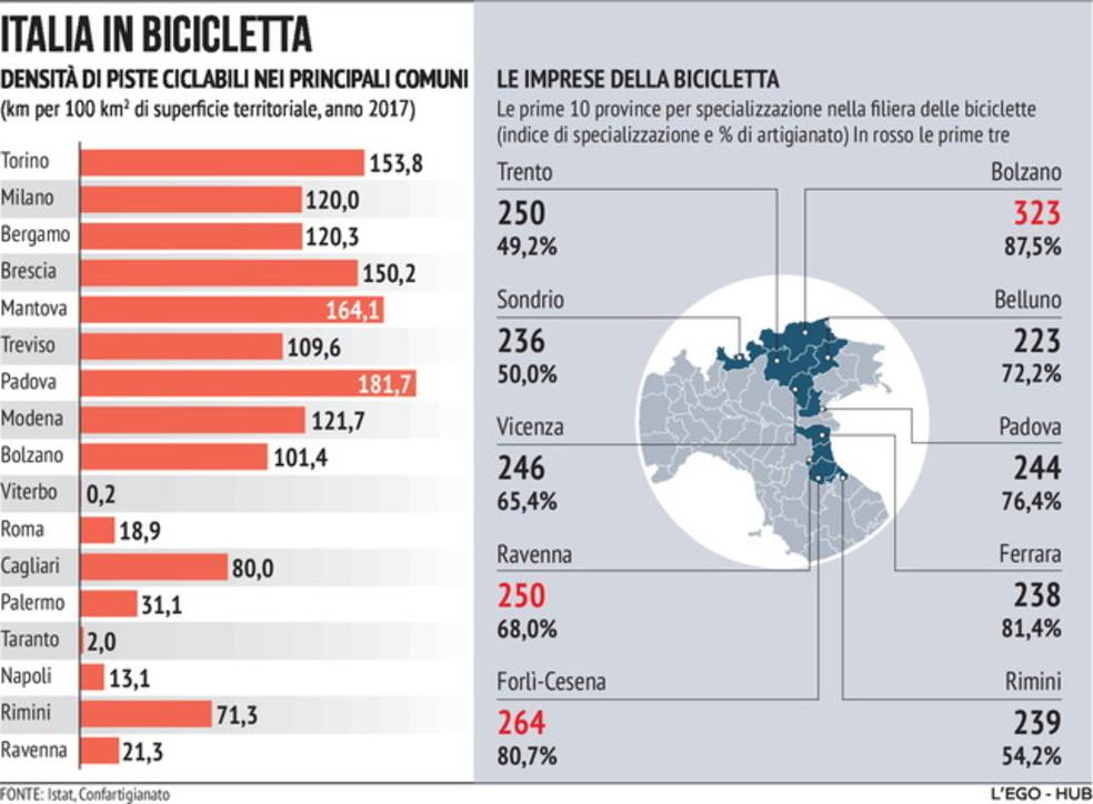 Le piste ciclabili in Italia