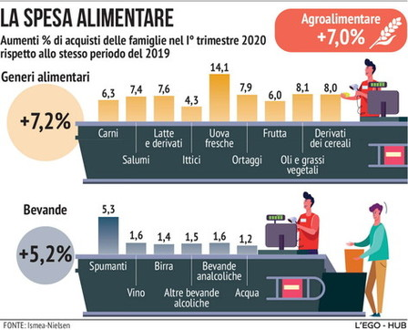 Coronavirus, la spesa alimentare degli italiani