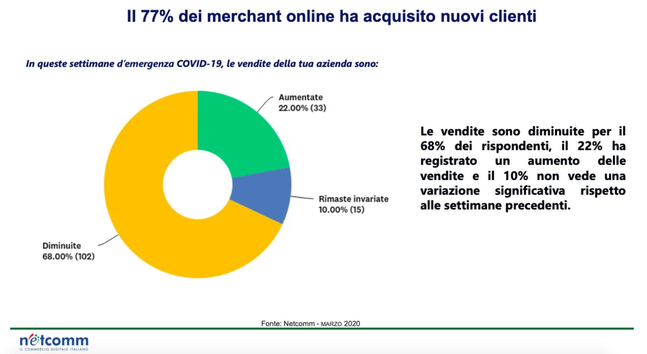 Il lockdown triplica i nuovi consumatori online in Italia tra gennaio e maggio: 2 milioni rispetto ai 700mila di un anno fa