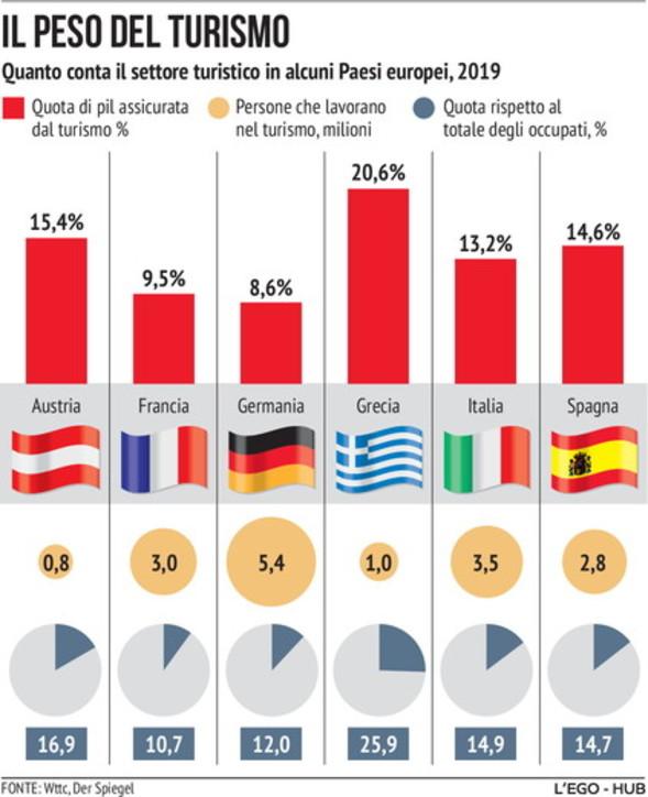 Quanto pesa il turismo nelle economie principali