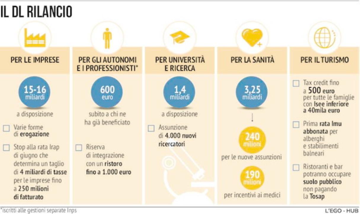 Il decreto rilancio: l'infografica