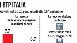 Btp Italia, un investimento che piace ai cittadini