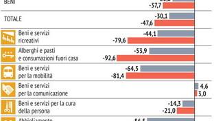 Coronavirus, il crollo dei consumi in Italia
