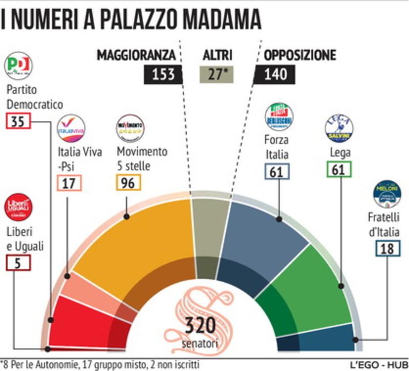 Caso Bonafede, i numeri della maggioranza a Palazzo Madama