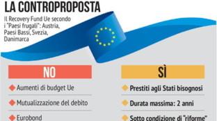 "Il Recovery Fund Ue secondo i ""Paesi frugali"""