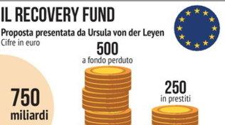Recovery Fund, la propostada 750 miliardi
