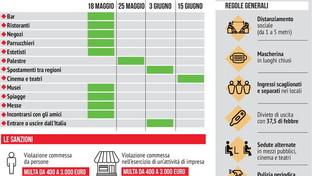 Il calendario delle riaperture previste dal DPCM