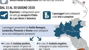 Vacanze in Grecia: tutte le limitazioni per gli italiani