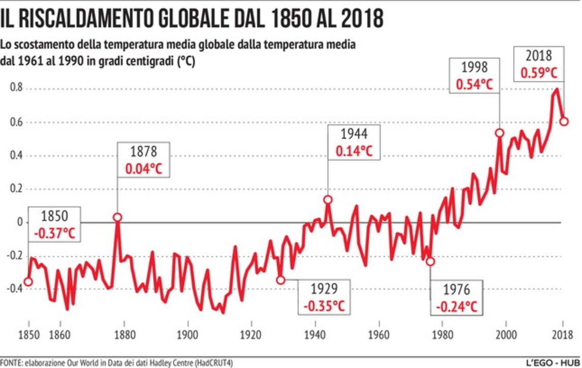 Giornata mondiale dell'Ambiente, il riscaldamento globale dal 1850 al 2018