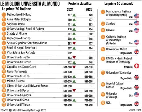 Le migliori università al mondo