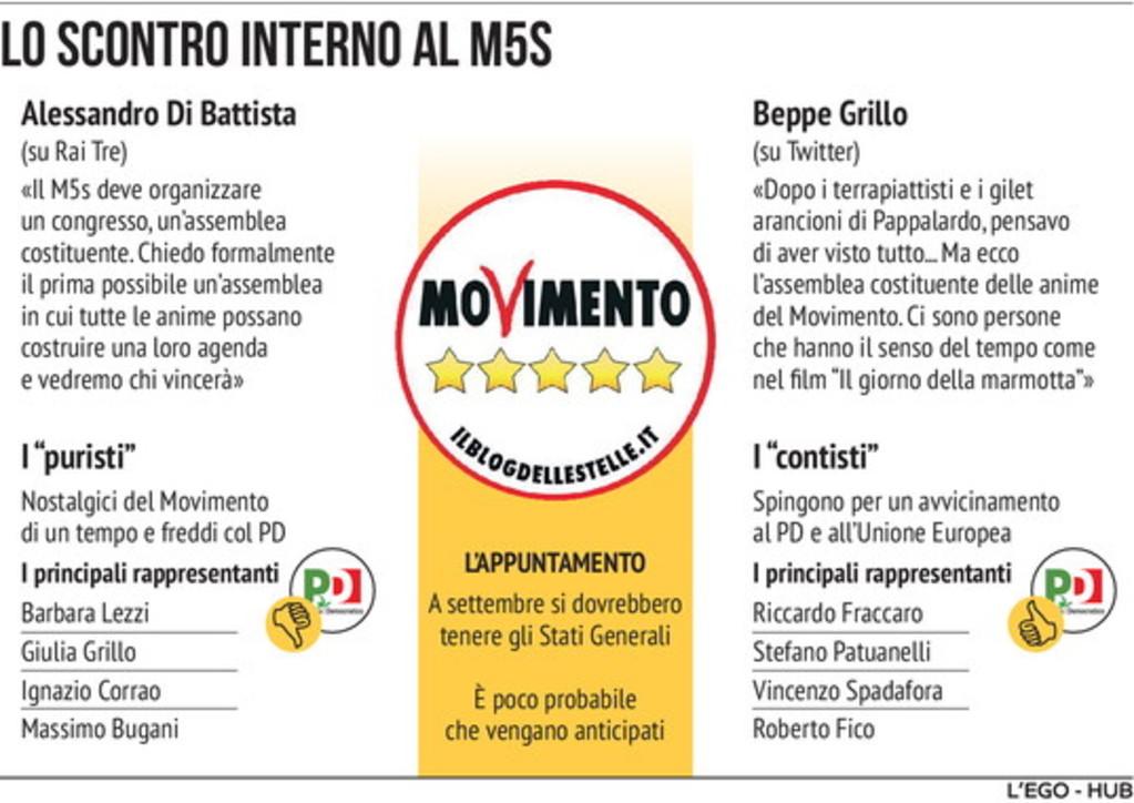 Grillo-Di Battista, le due fazioni del movimento