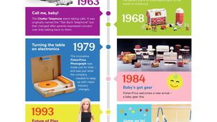 Fisher-Price celebra i suoi 90 anni