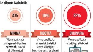 Le aliquote Iva in Italia e in Europa