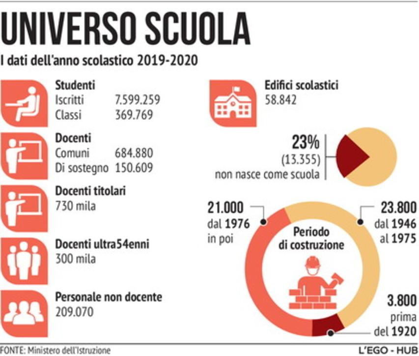 Scuola, i numeri dell'anno 2019/2020