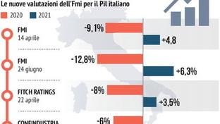 Fmi: le nuove stime per il Pil italiano