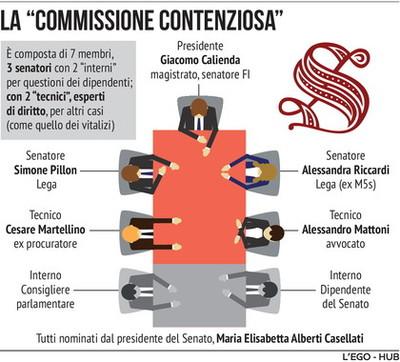 La Commissione Contenziosa del Senato