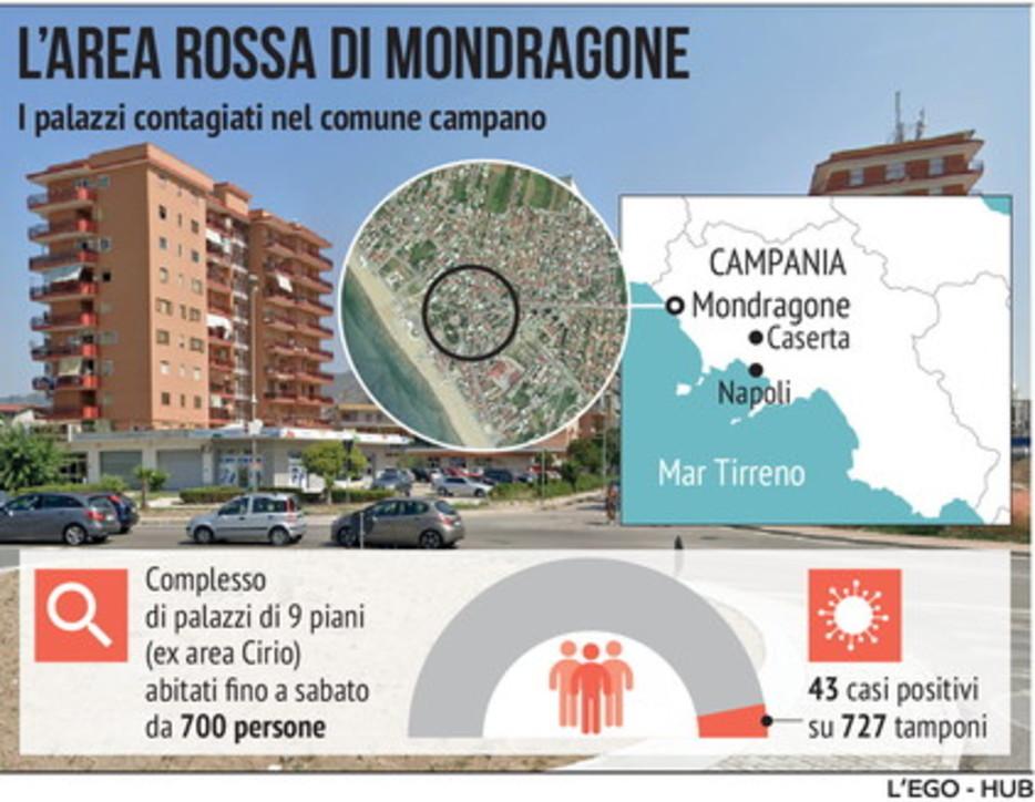 Coronavirus, l'area rossa a Mondragone