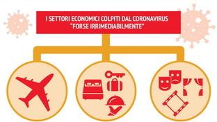 Coronavirus, le vittime economiche dell'epidemia