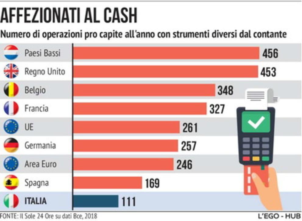 Nuova soglia per pagare in contanti, ma gli italiani restano affezionati al cash