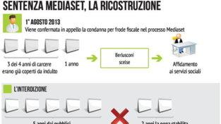 Sentenza Mediaset, la ricostruzione