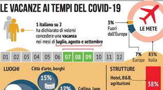 Le vacanze degli italiani ai tempi del Covid-19