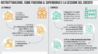 Ristrutturazione, come funziona il super bonus