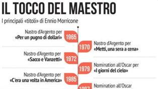 I film più celebri musicati da Ennio Morricone