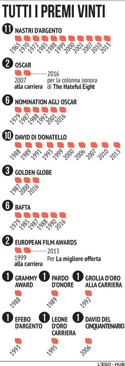Tutti i premi vinti da Ennio Morricone