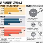 Pirati della strada, 28 morti nei primi cinque mesi del 2020