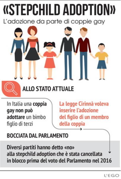 I diritti civili in Italia e nel mondo: tema che fa discutere