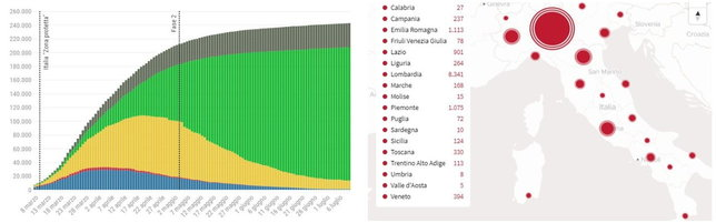 Crescono ancora i contagi: 276 nuovi casi e altre dodici vittime   Conte: