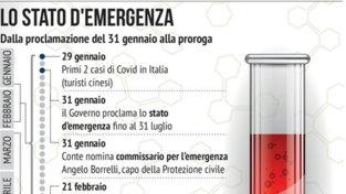 Coronavirus, verso la proroga dello stato d'emergenza