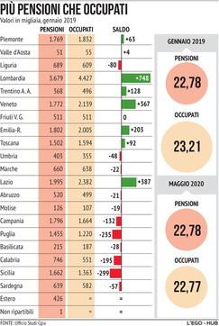 In Italia più pensionati che lavoratori