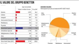 La famiglia Benetton, un impero nato dai maglioncini
