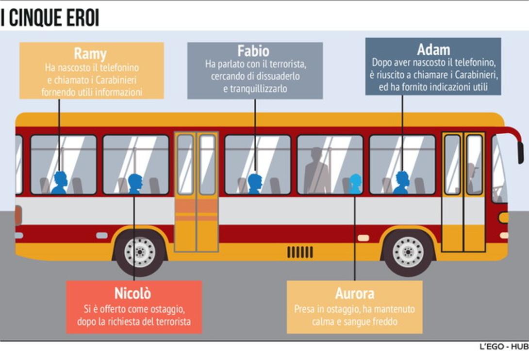 Terrore sul bus,  chi sono i 5 ragazzi eroi