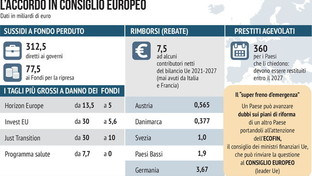 Recovery Fund, l'accordo in cifre