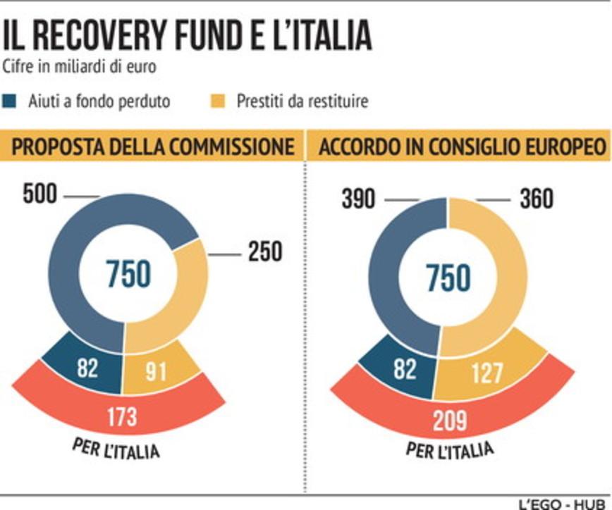 Recovery Fund, i fondi per l'Italia