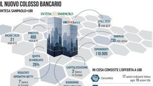Intesa-Ubi, tutti i numeri del colosso bancario