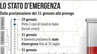 Lo stato d'emergenza per il coronavirus: le tappe