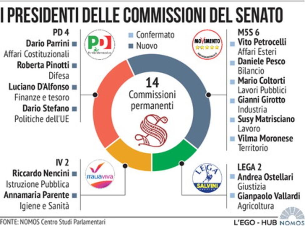 Commissioni in Senato, i presidenti