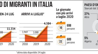 Il flusso di migranti in Italia a gennaio e a luglio